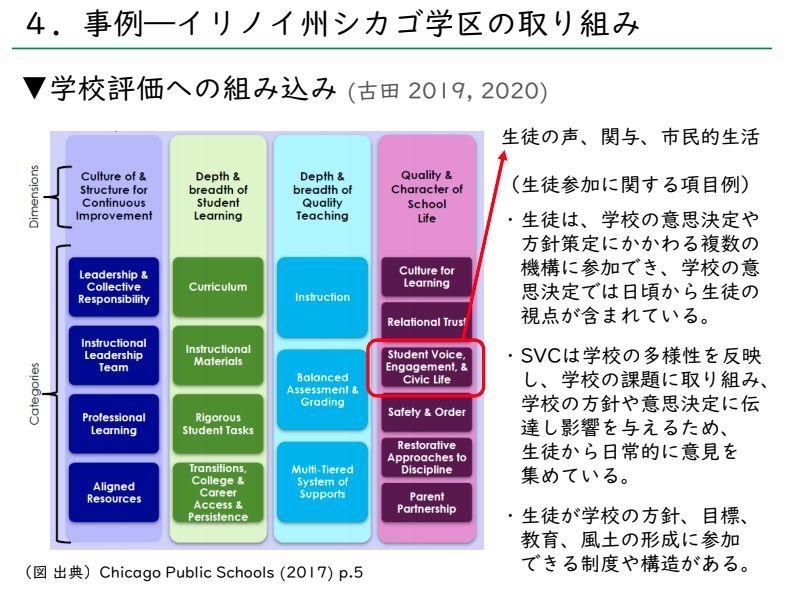 写真・図版 : 日本若者協議会 第5回学校内民主主義を考える検討会議ヒアリング資料(古田雄一 大阪国際大学短期大学部准教授)から