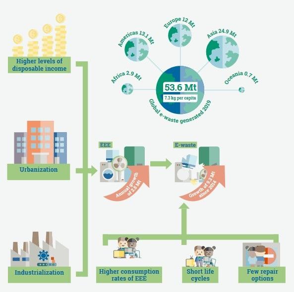 写真・図版 : Forti V., Baldé C.P., Kuehr R., Bel G. (2020) The Global E-waste Monitor 2020より