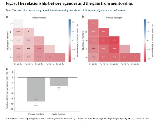 写真・図版 : 論文に掲載されているグラフの例。上は、女性指導者が、若手男性(左)と若手女性(右)のその後のキャリアに与える影響。赤色が強いほど悪影響が大きい。下は、研究指導者が若手からどれだけ利益を得られるかを性別で分けて算出したもの。若手女性をメンターすると損をする(だからグラフはどちらもマイナス値)が、女性指導者が若手女性をメンターすることによる損失(左)は、男性指導者が若手女性をメンターする損失(右)に比べ、非常に大きい。ただし、これら解析の前提に大きな問題があることは本文に書いた通り。