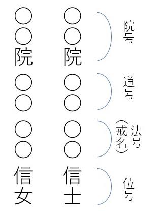 写真・図版 : 【戒名の構造】 6文字が多いが、一番上に「院号」がつくと最上級の戒名になると考えられている
