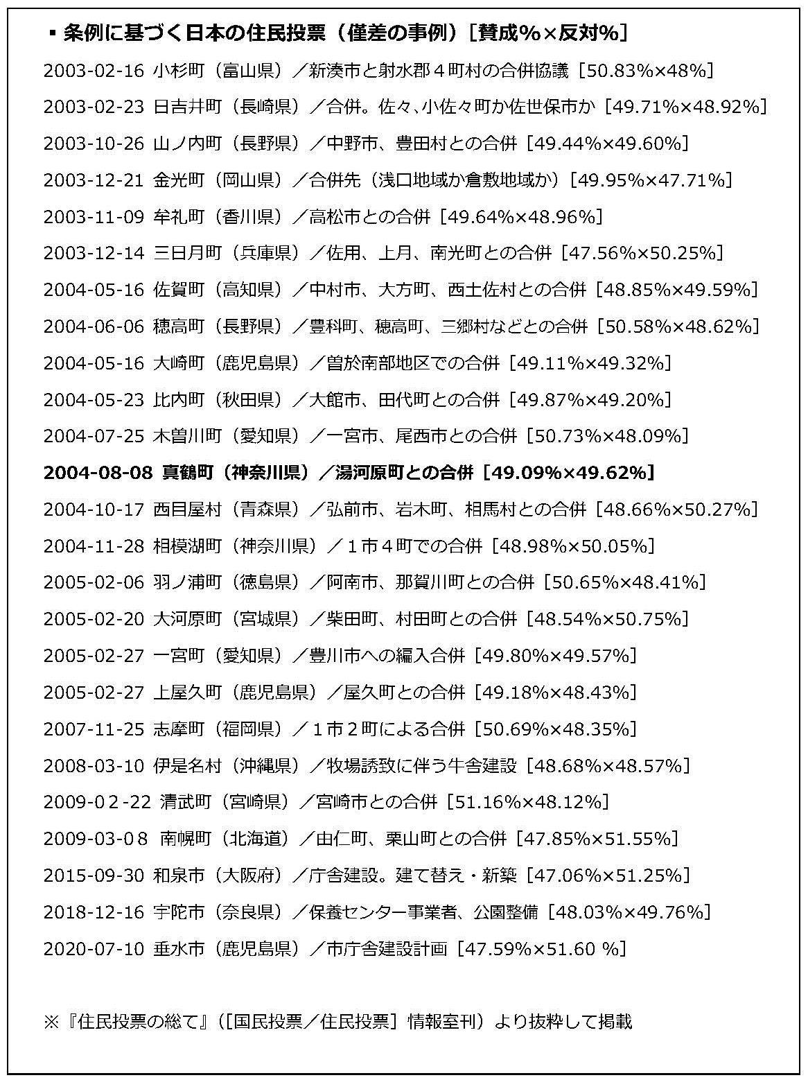 写真・図版 : 条例に基づく日本の住民投票(僅差の事例)