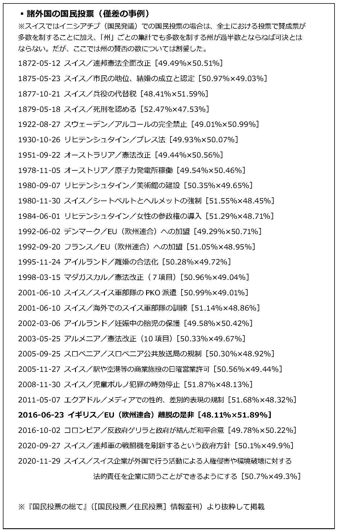写真・図版 : 諸外国の国民投票(僅差の事例)