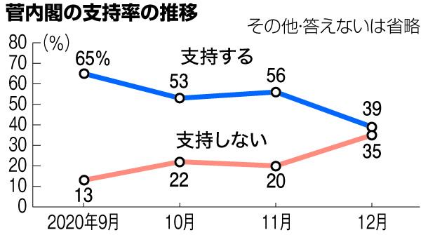 写真・図版 : 菅内閣の支持率の推移=2020年12月21日付朝日新聞