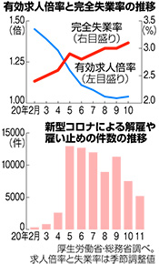 写真・図版 : (上図)有効求人倍率と完全失業率の推移、(下図)新型コロナによる解雇や雇い止めの件数の推移=2020年12月2日付朝日新聞