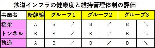 写真・図版 : 健康度を5段階(A健全、B良好、C要注意、D要警戒、E危機的)、維持管理の体制を3段階(上向き、横ばい、下向き)で評価。新幹線の健康度は三つのグループとは別に評価された