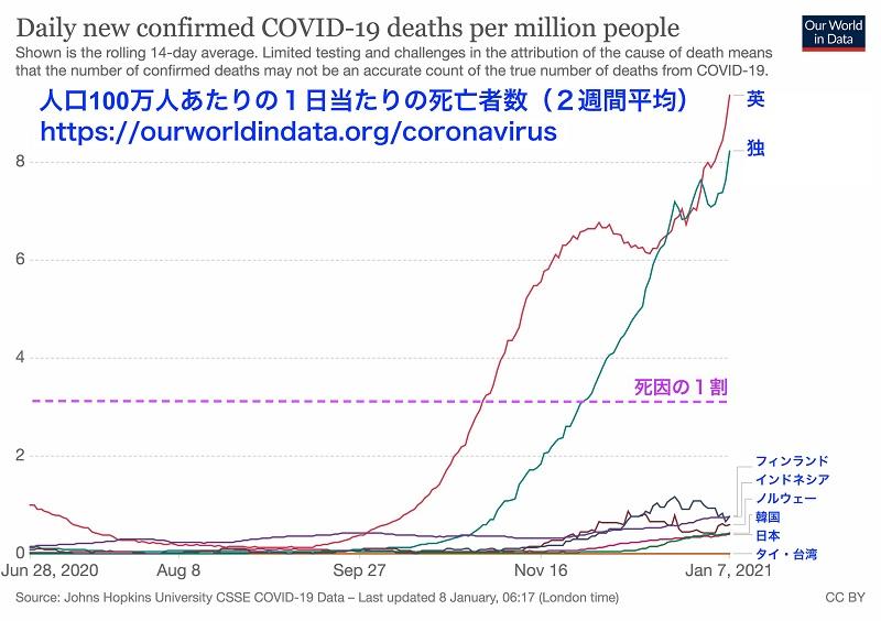 写真・図版 : アジアと欧州の国々の死亡率の推移。死因の1割に相当する値を点線で示した。