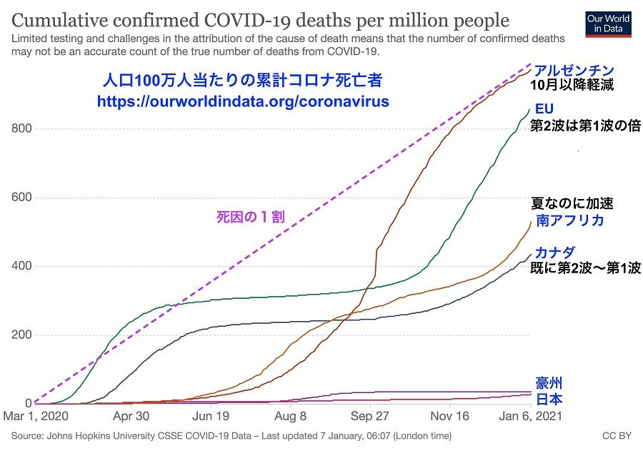 写真・図版 : 南半球と欧州・日本での人口100万人あたりのコロナ死亡者総数の推移。南緯30-35度の国々では冬から春先にかけて加速した。加えて南アフリカの変異株が夏にもかかわらず被害を拡大させていることも読み取れる。