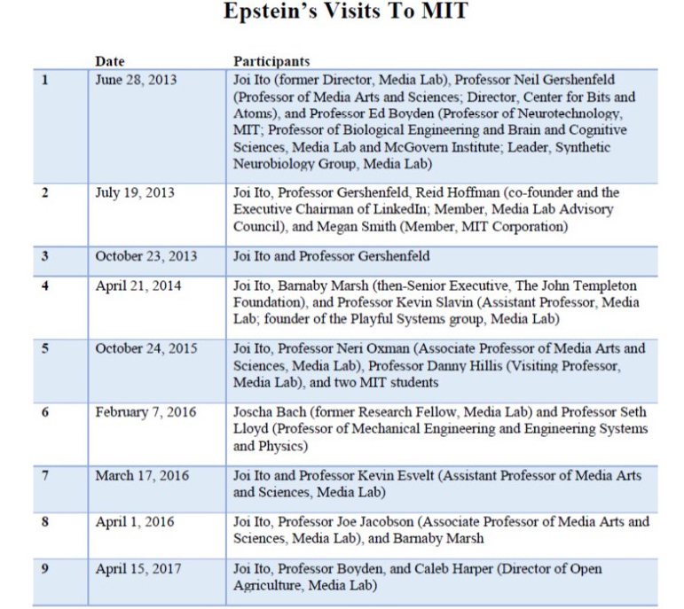 写真・図版 : MITのリポートがまとめたエプスタインの来訪一覧