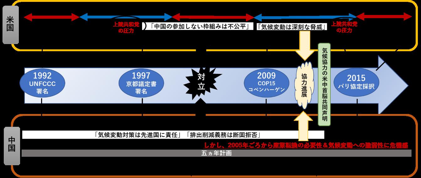 写真・図版 : (出所)関山(2021)「米中気候変動の行方」JCER2020年度アジア研究報告書(forthcoming)