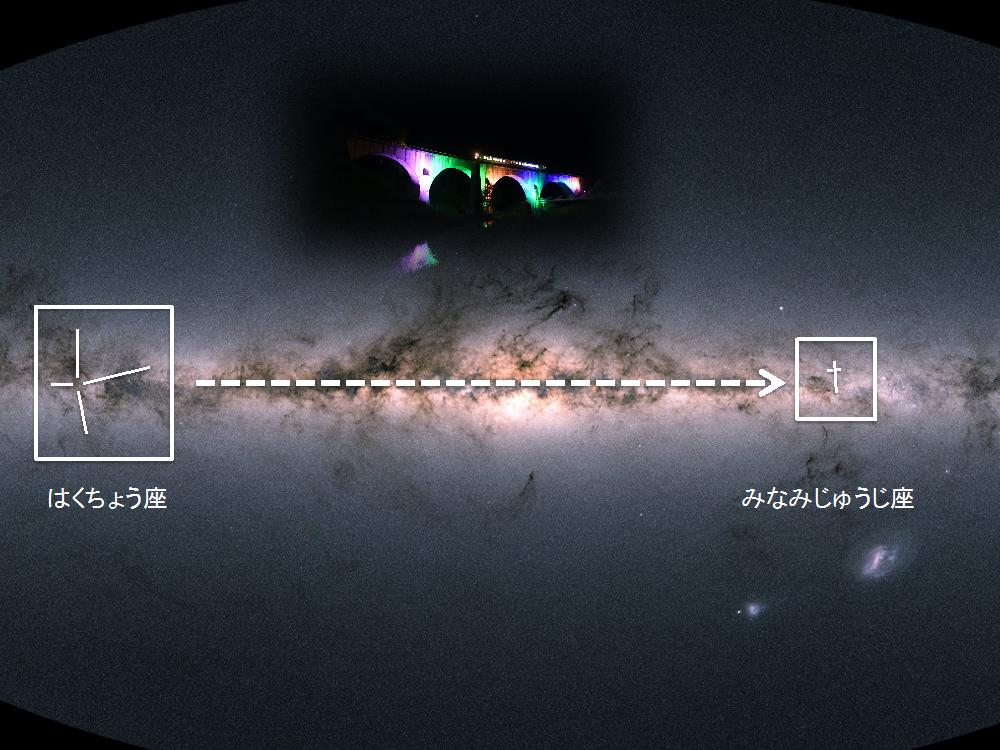 写真・図版 : 写真6:『銀河鉄道の夜』における銀河鉄道は「はくちょう座」の北十字から「みなみじゅうじ座」の南十字へ向かう。中の写真(=畑英利撮影)はJR釜石線の宮森橋梁を走る電車。