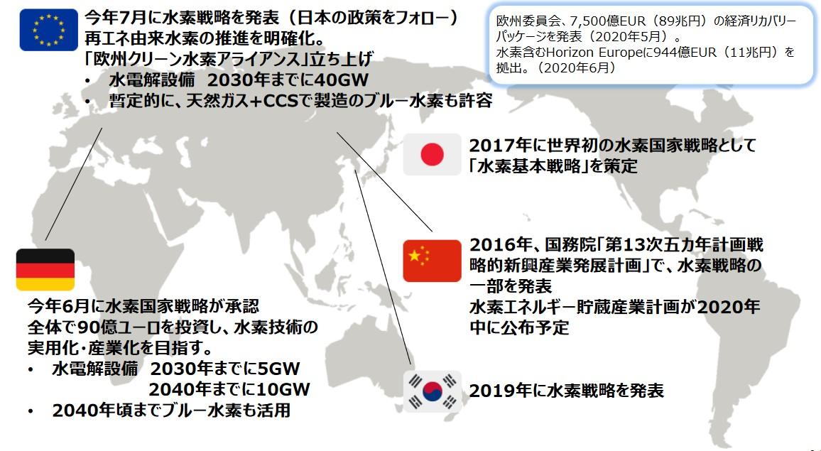 写真・図版 : 図1 水素分野の各国別政策