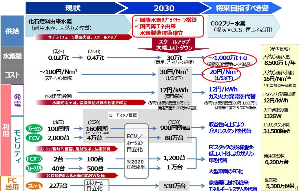 写真・図版 : 図2 水素基本戦略のシナリオ