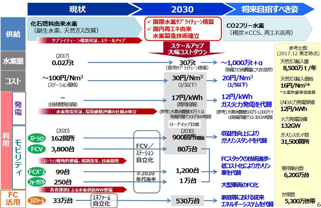写真・図版 : 図3 水素基本戦略における達成目標