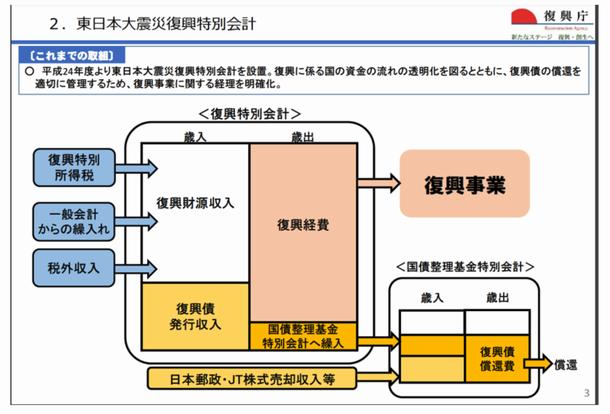 東日本大震災復興特別会計に関する復興庁の資料