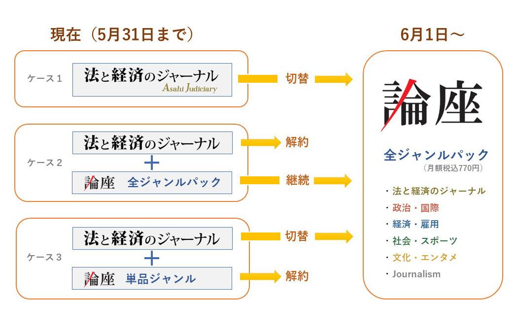 写真・図版 : 論座への移行パターン。AJと「論座」の双方を購読中である場合、重複することのないように朝日新聞社側で5月末に適宜、切り替え、解約をする予定