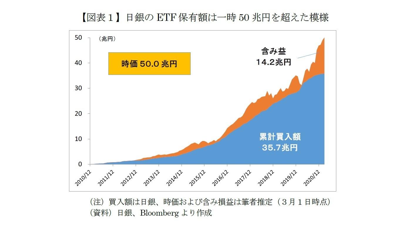 写真・図版 : 図表 日銀のETF保有額