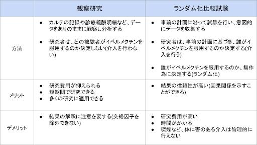 写真・図版 : 表1:「観察研究」と「ランダム化比較試験」の違い