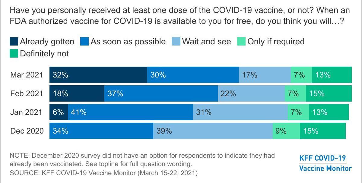 写真・図版 : カイザー・ファミリー財団「ワクチン接種に対する姿勢の変化」(2021年3月)。2020年12月から比較すると、「接種済み」と「一刻も早く接種を希望」が増加し、「しばらく様子見をしてから」の占める割合は減少傾向が見られる
