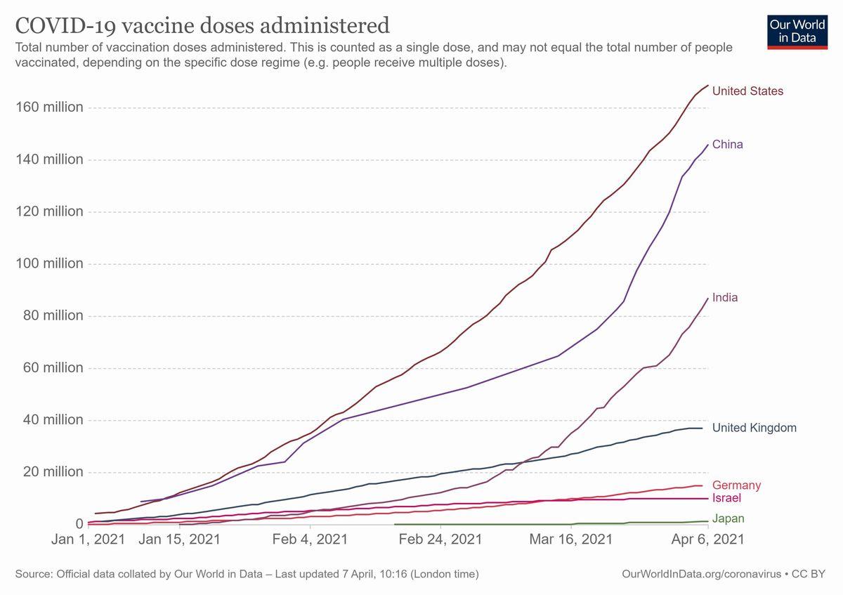 写真・図版 : 【世界の累計ワクチン接種数の比較】米:1億7100万回(人口の26.5 %)、中:1億4400万回(5.1%)、印:8800万回(3.2%)英:3700万回(28.0%)、独:1500万回(9.3%)イスラエル:1000万回(56.3%)、日:140万回(0.6%)。Bloomberg 4月8日集計(グラフはOur World in Dateの資料を基に作成)