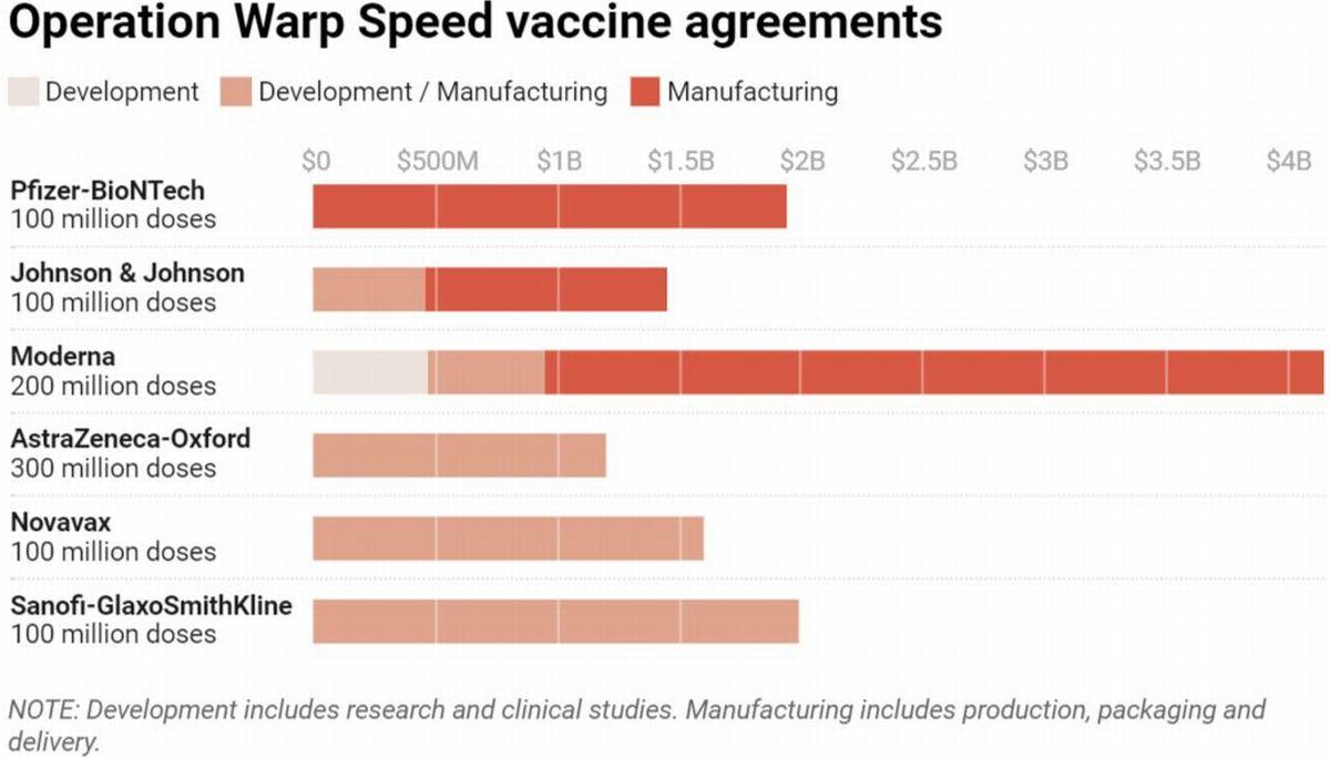 写真・図版 : 「ワープスピード作戦」で政府の助成金が契約されたワクチンリスト。赤色に表示された3種類のワクチンが現在米国内で使用されている