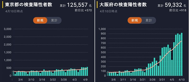 東京都と大阪府の陽性者数の推移(東洋経済オンライン特設サイトより、2021年4月10日時点)https://toyokeizai.net/sp/visual/tko/covid19/