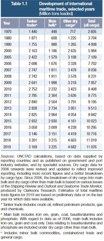 写真・図版 : 表 暦年別国際海上貿易動向