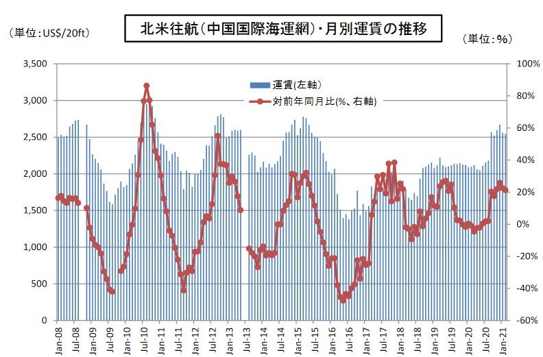 写真・図版 : 図 北米往航(中国国際海運網)・月別運賃の推移