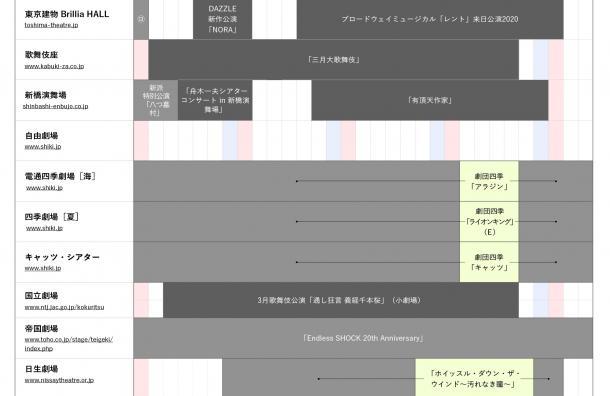 写真・図版 : 2020年3月、東京の劇場の状況の一部。公演を実施した日(クリーム色で表示)はごくわずか=「世界ステージ・カレンダー with コロナ」から