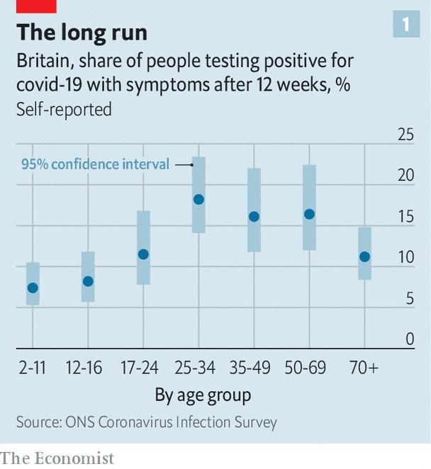 写真・図版 : 図 英国でのCOVID-19の陽性反応者のうち、12週間後に症状が出た人の割合(%)