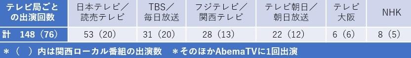 写真・図版 : 【表1】 吉村知事のテレビ出演(2020年1月~2021年4月:大阪府HP「知事の日程」より作成)