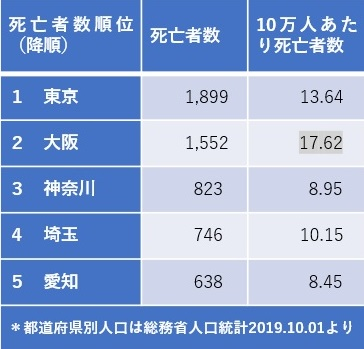 写真・図版 : 【表2】 新型コロナウイルス死者数の高い5都府県の数字(2021年5月4日までの累計、筆者作成)