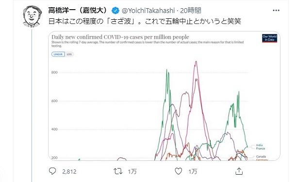「さざ波」発言の高橋洋一氏は、これで内閣官房参与とかいうと笑笑