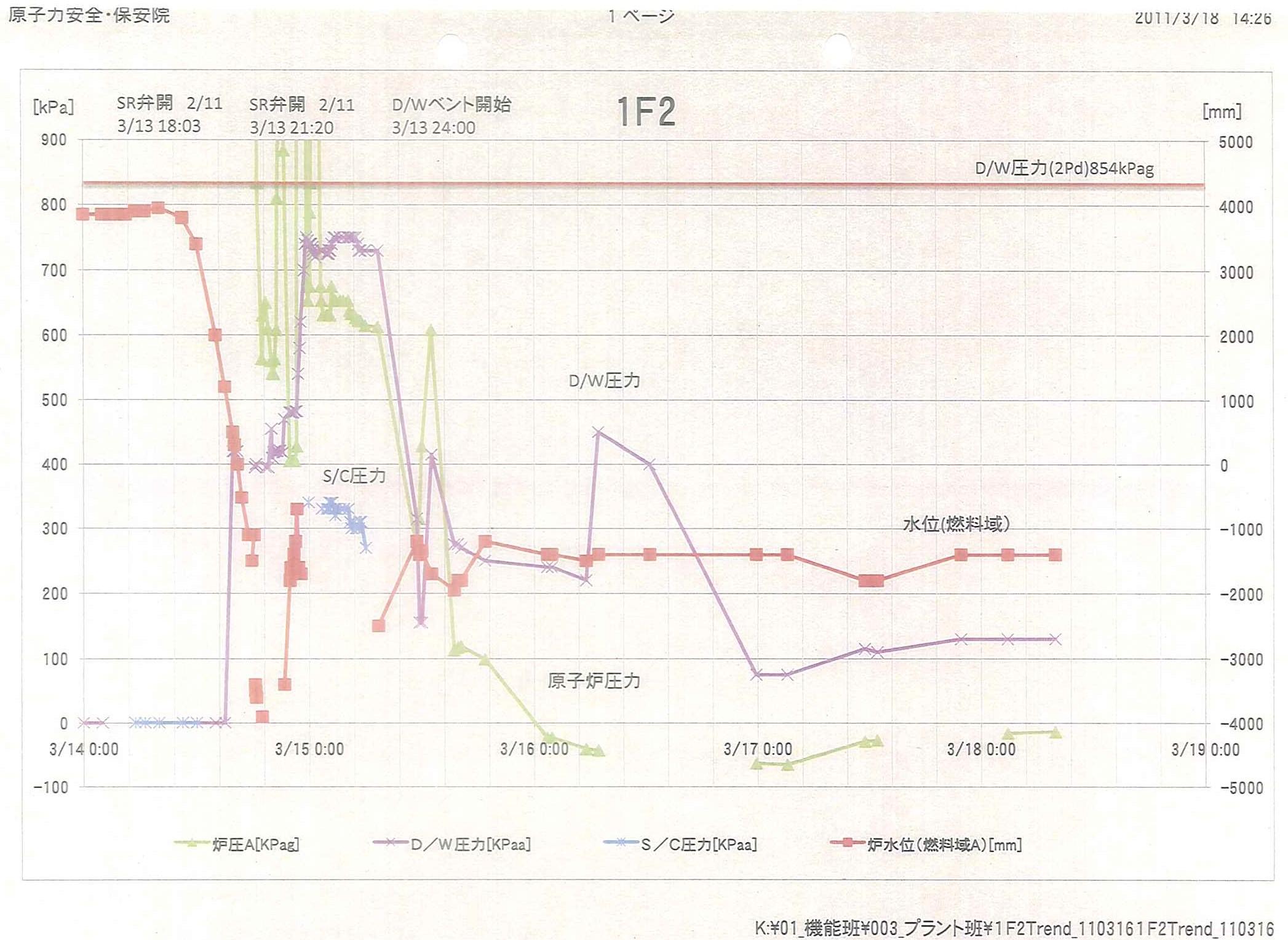写真・図版 : 2号機の圧力や水位の変化について保安院の分析チームが事故の最中に作成したグラフ。11年3月14日午後に水位が急落し、同日深夜から15日未明にかけて炉圧が乱高下した=情報公開法に基づき原子力安全・保安院が2011年暮れに記者に開示