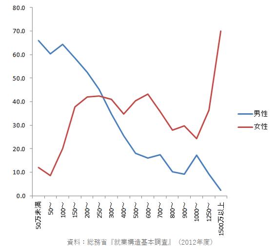 舞田敏彦「「未婚率」と年収の関係 結婚のリアルな現実」(日経woman)より  *縦軸は未婚率(%)、横軸は年収(万円)を表している