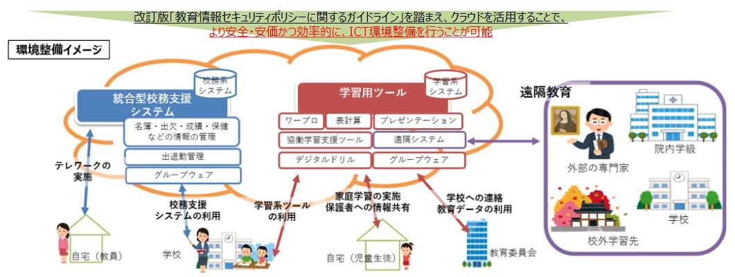 写真・図版 : 「GIGAスクール構想の実現パッケージ」