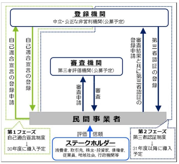 写真・図版 : 図1 内部通報制度認証