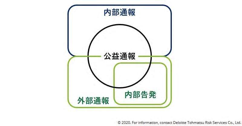 写真・図版 : 図2 内部通報、外部通報、内部告発、公益通報の関係イメージ図