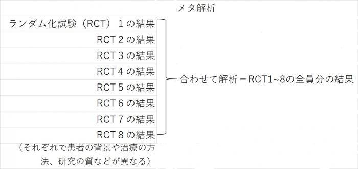 写真・図版 : ランダム化試験のメタ解析