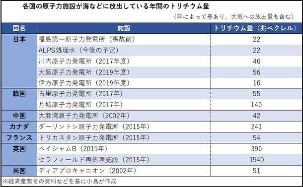写真・図版 : 表1:各国の原子力施設が生みなどに放出している年間のトリチウム量