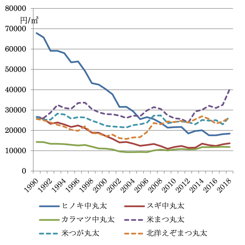 (図-1)製材用素材丸太価格の推移=(出所)農林水産省「木材需給報告書」より筆者作成