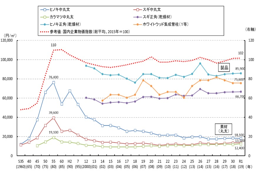 (図―2)製品価格と丸太価格の推移比較=(出所)2019年度森林・林業白書165ページ