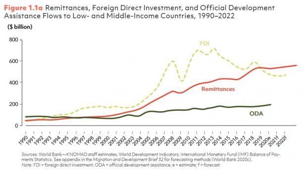 図1 低・中所得国への送金、海外直接投資(FDI)、政府開発援助(ODA)の推移(1990~2022年)