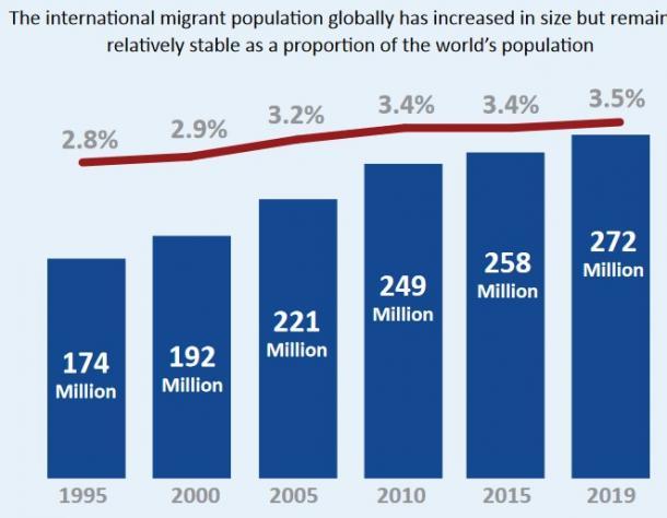 図2 国際移民人口と世界人口に占めるその割合の推移(1995~2019年)