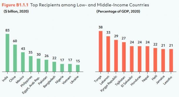 図3 低・中所得国にみる送金受取国上位(金額ベースと対GDPベース)