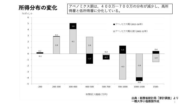 (図1)所得分布の変化。アベノミクス期は、400万円〜700万円の分布が減少し、高所得層と低所得層に層に分化している
