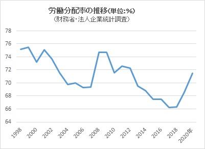 労働分配率の推移(単位:%)