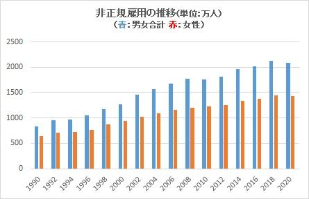 非正規雇用の推移(単位:万人)