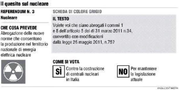 写真・図版 : イタリアの選管が公開した投票用紙の見本。投票用紙には、国民投票で何が問われているのかが記されている。[原子力発電の国内での生産を認める新制度の廃止][当該する法律の廃止を望むか/賛成:反対]