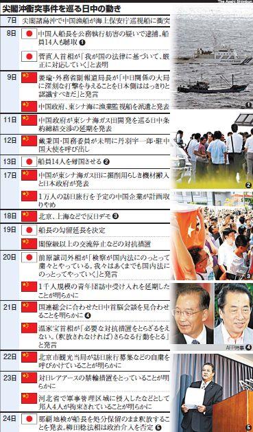 尖閣沖衝突事件を巡る日中の動き