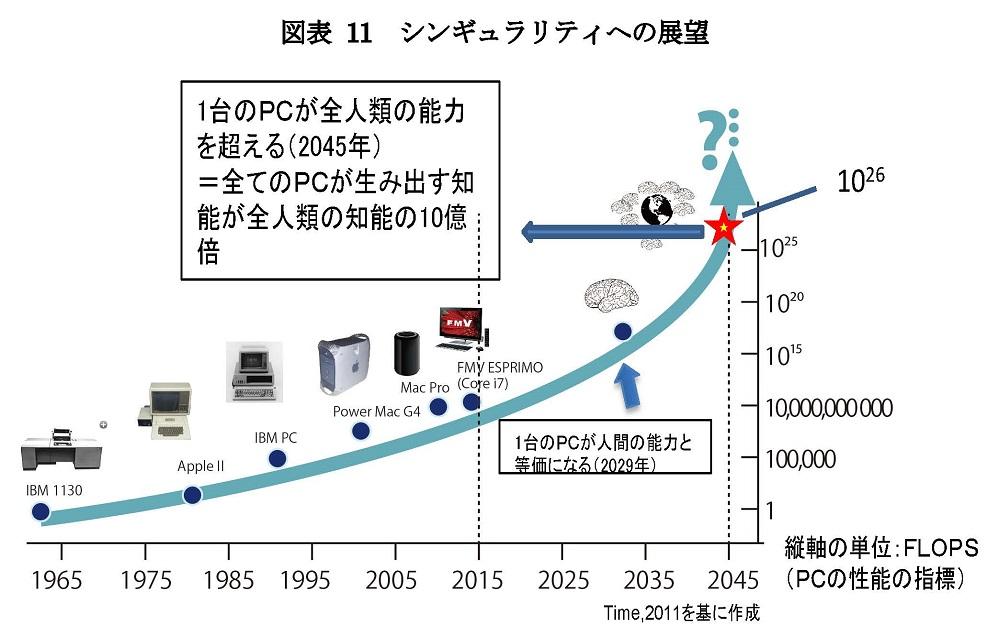 写真・図版 : 総務省情報通信政策研究所でとりまとめられた「インテリジェント化が加速するICTの未来像に関する研究会報告書2015」(http://www.soumu.go.jp/main_content/000363712.pdf#page=31)から